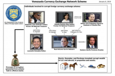 U.S. Treasury sanctions Raul Gorrin